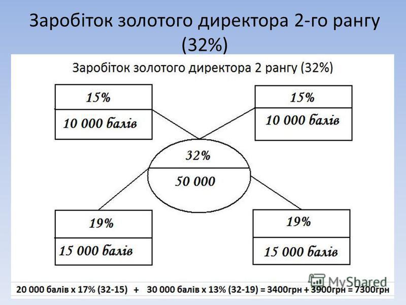 Заробіток золотого директора 2-го рангу (32%)
