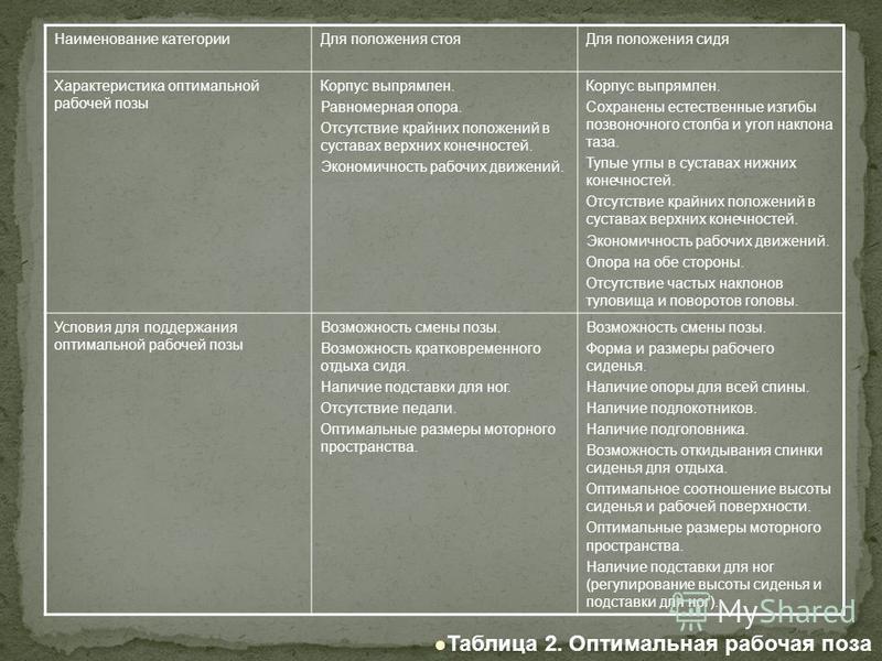 Таблица 2. Оптимальная рабочая поза Наименование категории Для положения стоя Для положения сидя Характеристика оптимальной рабочей позы Корпус выпрямлен. Равномерная опора. Отсутствие крайних положений в суставах верхних конечностей. Экономичность р