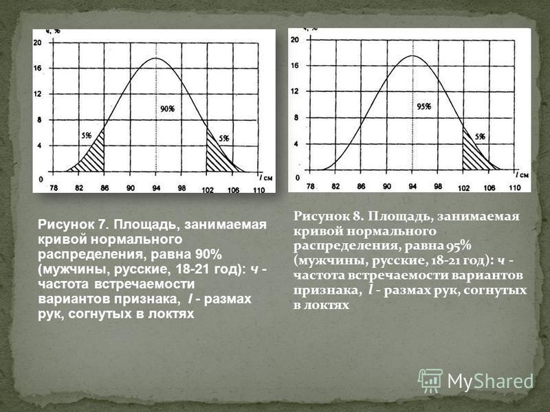 Рисунок 8. Площадь, занимаемая кривой нормального распределения, равна 95% (мужчины, русские, 18-21 год): ч - частота встречаемости вариантов признака, l - размах рук, согнутых в локтях Рисунок 7. Площадь, занимаемая кривой нормального распределения,