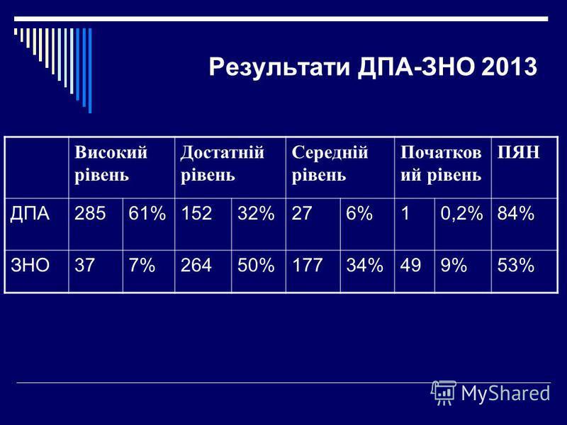 Результати ДПА-ЗНО 2013 Високий рівень Достатній рівень Середній рівень Початков ий рівень ПЯН ДПА28561%15232%276%10,2%84% ЗНО377%26450%17734%499%53%