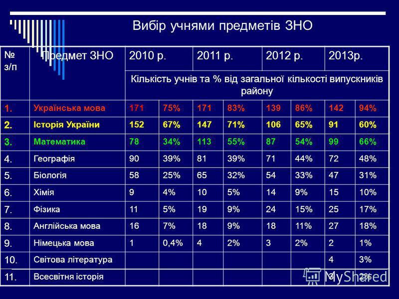 Вибір учнями предметів ЗНО з/п Предмет ЗНО2010 р.2011 р.2012 р.2013р. Кількість учнів та % від загальної кількості випускників району 1. Українська мова17175%17183%13986%14294% 2. Історія України15267%14771%10665%9160% 3. Математика7834%11355%8754%99