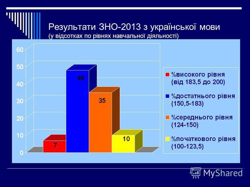 Результати ЗНО-2013 з української мови (у відсотках по рівнях навчальної діяльності)