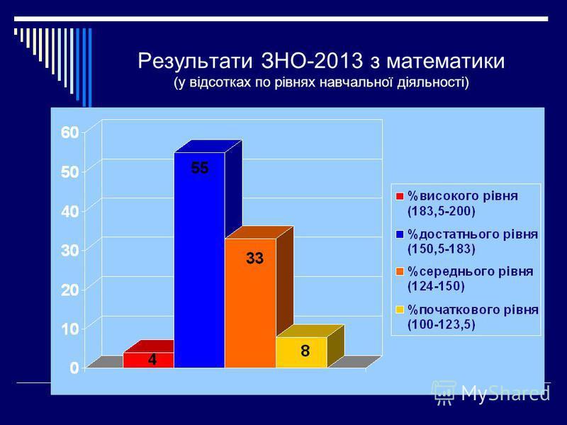 Результати ЗНО-2013 з математики (у відсотках по рівнях навчальної діяльності)
