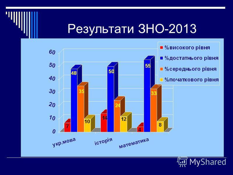 Результати ЗНО-2013