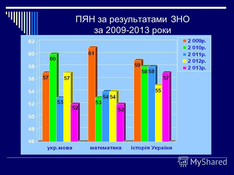 ПЯН за результатами ЗНО за 2009-2013 роки