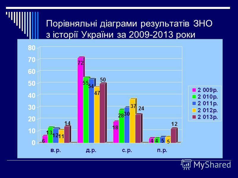 Порівняльні діаграми результатів ЗНО з історії України за 2009-2013 роки
