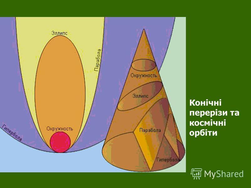 Конічні перерізи та космічні орбіти