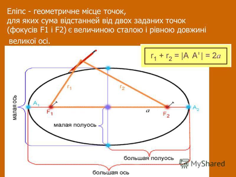 Еліпс - геометричне місце точок, для яких сума відстанней від двох заданих точок (фокусів F1 і F2) Є величиною сталою і рівною довжині великої осі.