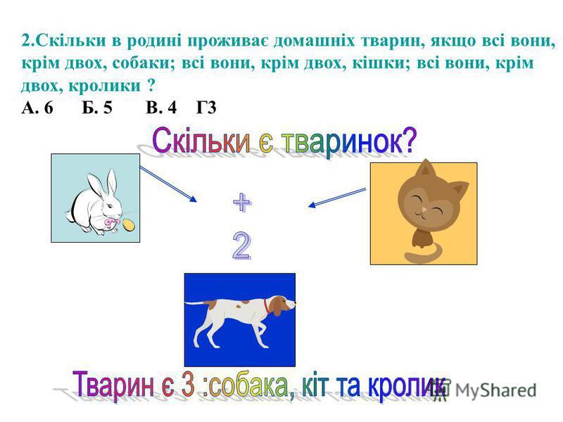 2.Скільки в родині проживає домашніх тварин, якщо всі вони, крім двох, собаки; всі вони, крім двох, кішки; всі вони, крім двох, кролики ? А. 6 Б. 5 В. 4 Г3