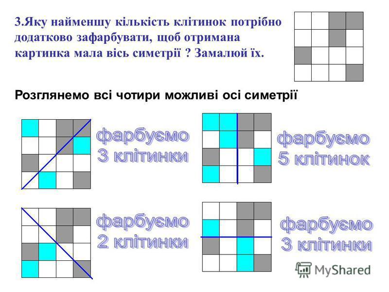 3.Яку найменшу кількість клітинок потрібно додатково зафарбувати, щоб отримана картинка мала вісь симетрії ? Замалюй їх. Розглянемо всі чотири можливі осі симетрії
