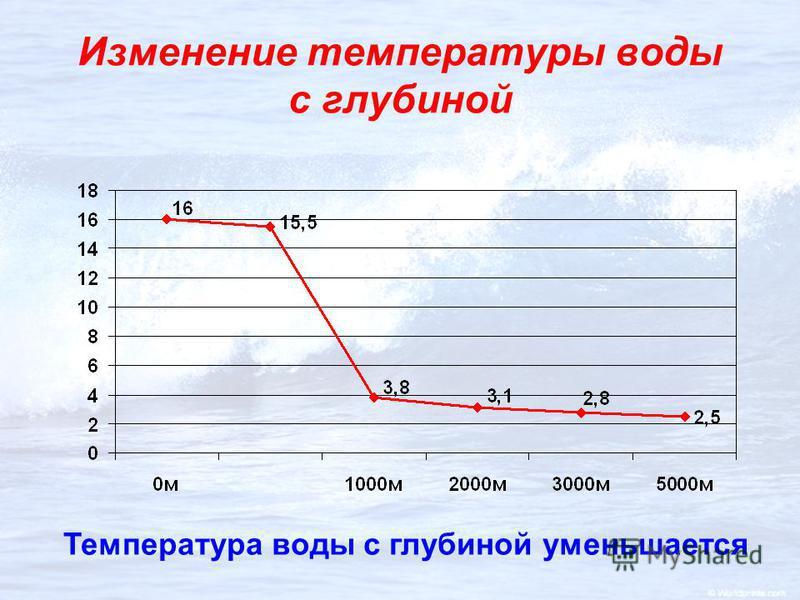 Изменение температуры воды с глубиной Температура воды с глубиной уменьшается
