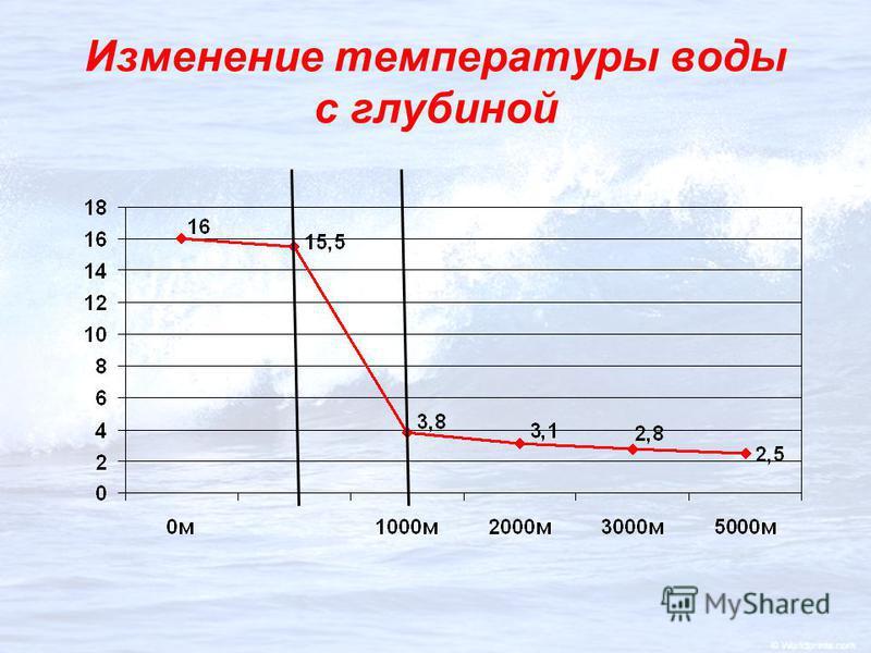 Изменение температуры воды с глубиной
