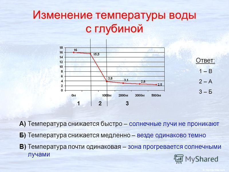123 А) Температура снижается быстро – солнечные лучи не проникают Б) Температура снижается медленно – везде одинаково темно В) Температура почти одинаковая – зона прогревается солнечными лучами Ответ: 1 – В 2 – А 3 – Б