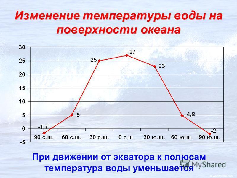 Изменение температуры воды на поверхности океана При движении от экватора к полюсам температура воды уменьшается