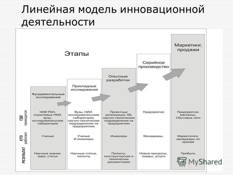 Линейная модель инновационной деятельности