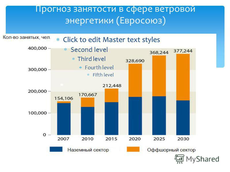 Click to edit Master text styles Second level Third level Fourth level Fifth level Прогноз занятости в сфере ветровой энергетики (Евросоюз)