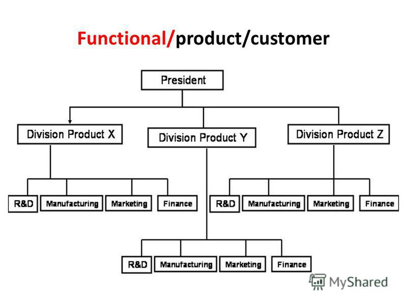 Functional/product/customer
