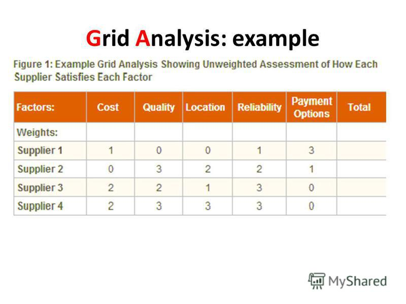 Grid Analysis: example