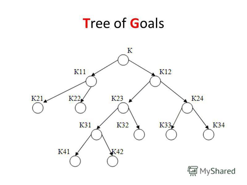 Tree of Goals