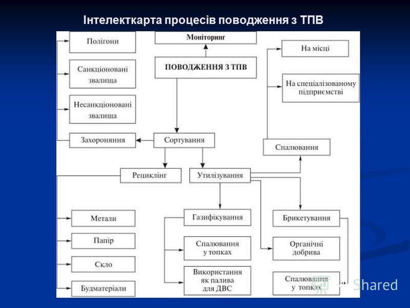 Інтелекткарта процесів поводження з ТПВ