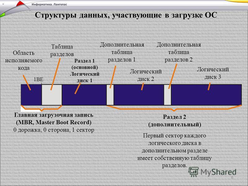 6 Структуры данных, участвующие в загрузке ОС Главная загрузочная запись (MBR, Master Boot Record) 0 дорожка, 0 сторона, 1 сектор Раздел 2 (дополнительный) Первый сектор каждого логического диска в дополнительном разделе имеет собственную таблицу раз