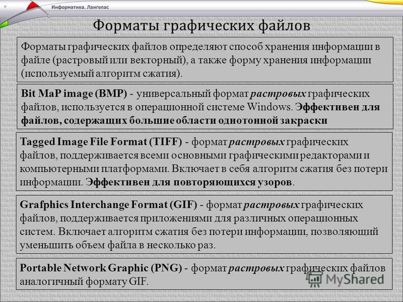 Форматы графических файлов Форматы графических файлов определяют способ хранения информации в файле (растровый или векторный), а также форму хранения информации (используемый алгоритм сжатия). Bit MaP image (BMP) - универсальный формат растровых граф