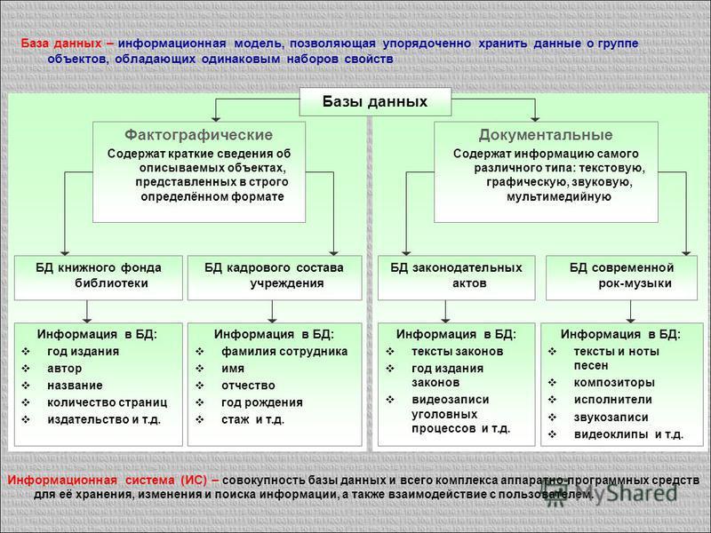 База данных – информационная модель, позволяющая упорядоченно хранить данные о группе объектов, обладающих одинаковым наборов свойств Базы данных Фактографические Содержат краткие сведения об описываемых объектах, представленных в строго определённом