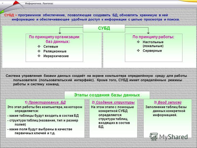 СУБД – программное обеспечение, позволяющее создавать БД, обновлять хранимую в ней информацию и обеспечивающее удобный доступ к информации с целью просмотра и поиска. СУБД По принципу организации баз данных: Сетевые Реляционные Иерархические По принц