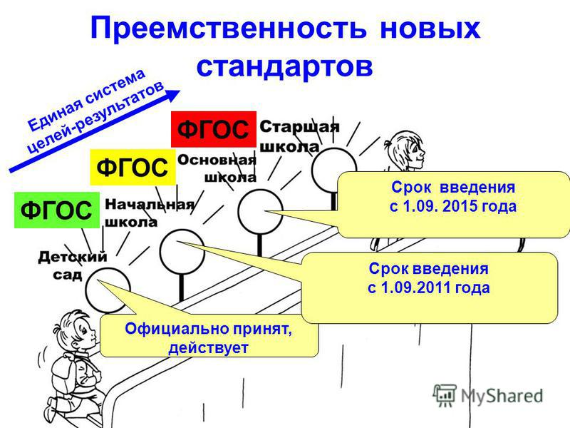 Преемственность новых стандартов ФГОС Официально принят, действует Срок введения с 1.09.2011 года Срок введения с 1.09. 2015 года Единая система целей-результатов