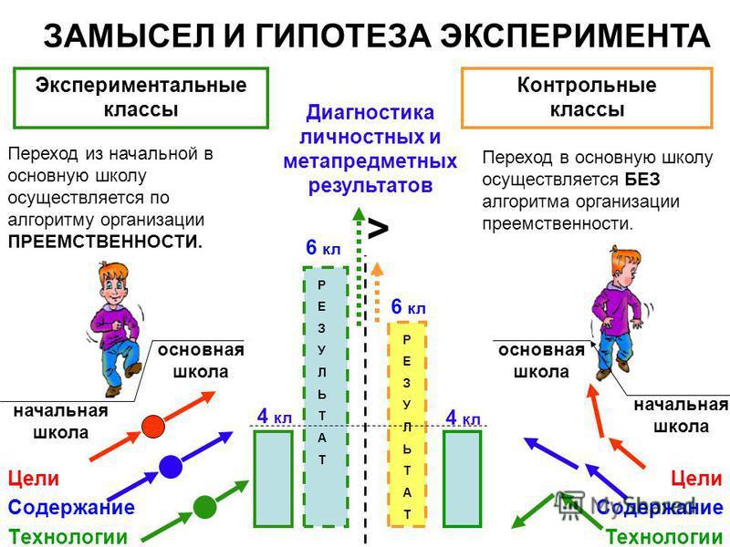 Переход в основную школу осуществляется БЕЗ алгоритма организации преемственности. 4 кл 6 кл Диагностика личностных и метапредметных результатов Переход из начальной в основную школу осуществляется по алгоритму организации ПРЕЕМСТВЕННОСТИ. > 4 кл 6 к