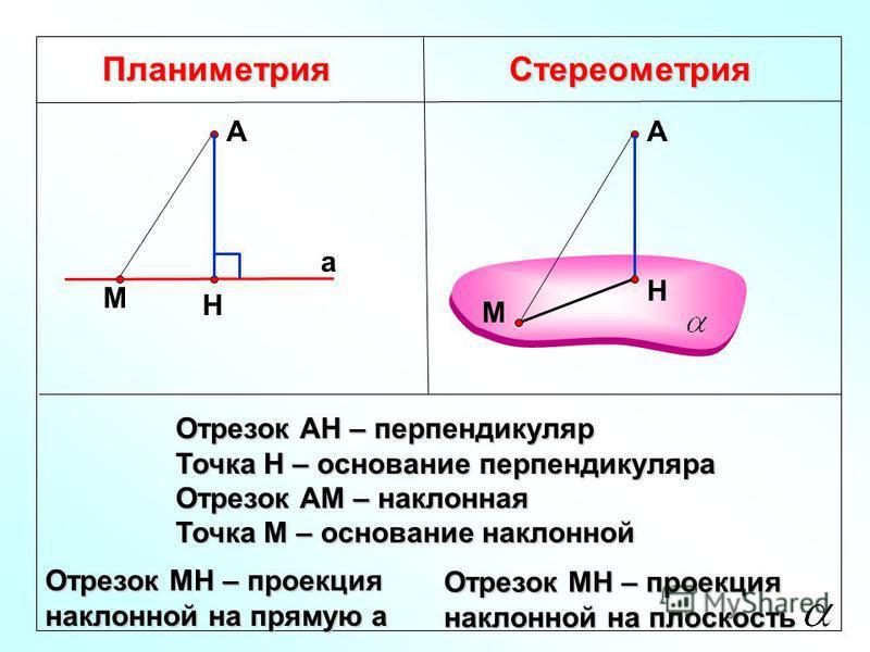 Планиметрия Стереометрия Отрезок АН – перпендикуляр Точка Н – основание перпендикуляра Отрезок АМ – наклонная Точка М – основание наклонной Н А а А Н М М Отрезок МН – проекция наклонной на прямую а Отрезок МН – проекция наклонной на плоскость