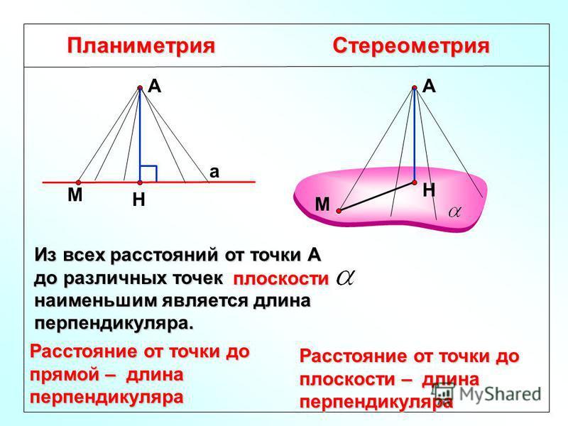 Планиметрия Стереометрия Расстояние от точки до прямой – длина перпендикуляра Н А а А Н М М Расстояние от точки до плоскости – длина перпендикуляра Из всех расстояний от точки А до различных точек прямой а наименьшим является длина перпендикуляра. пл