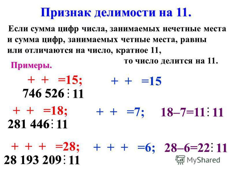 28 193 209 0 2 9 1 3 9 281 446 4 1 4 746 526 6 5 2 Признак делимости на 11. Если сумма цифр числа, занимаемых нечетные места и сумма цифр, занимаемых четные места, равны или отличаются на число, кратное 11, то число делится на 11. Примеры. 711 4 6 +