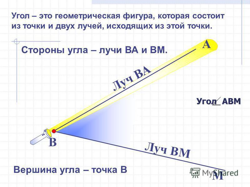 Стороны угла – лучи ВА и ВМ. В М Вершина угла – точка В А Луч ВА Луч ВМ УголАВМ Угол – это геометрическая фигура, которая состоит из точки и двух лучей, исходящих из этой точки.