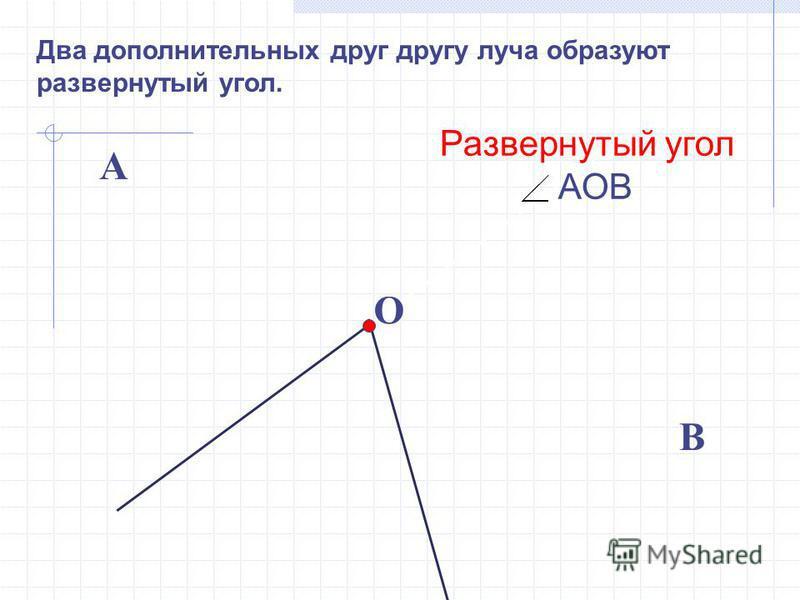 Два дополнительных друг другу луча образуют развернутый угол. О В А Развернутый угол АОВ