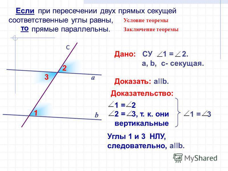 3 при пересечении двух прямых секущей соответственные углы равны, прямые параллельны. b а Дано: СУ 1 = 2. а, b, c- секущая. Доказать: aIIb. Если то Условие теоремы Заключение теоремы 1 2 c 1 = 2 1 = 3 2 = 3, т. к. они вертикальные Углы 1 и 3 НЛУ, сле