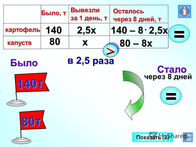 140 т 80 т Было Стало через 8 дней= Показать (3)80 140 х 2,5 х= Было, т картофель капуста Вывезли за 1 день, т Осталось через 8 дней, т 80 – 8 х 140 – 8 2,5 х >> в 2,5 раза