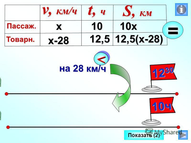 Показать (2) 12 30 10 ч << на 28 км/ч х x-28 10 х 12,5(х-28) v, км/ч Пассаж. Товарн. t, ч S, км 10 12,5=
