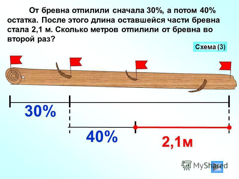 От бревна отпилили сначала 30%, а потом 40% остатка. После этого длина оставшейся части бревна стала 2,1 м. Сколько метров отпилили от бревна во второй раз? Схема (3) 30% 40% 2,1 м