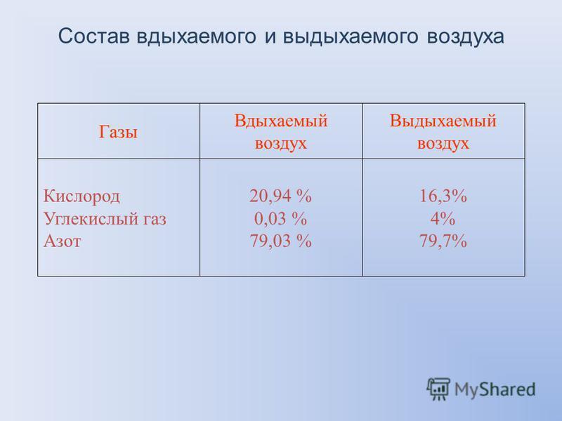 16,3% 4% 79,7% 20,94 % 0,03 % 79,03 % Кислород Углекислый газ Азот Выдыхаемый воздух Вдыхаемый воздух Газы Состав вдыхаемого и выдыхаемого воздуха