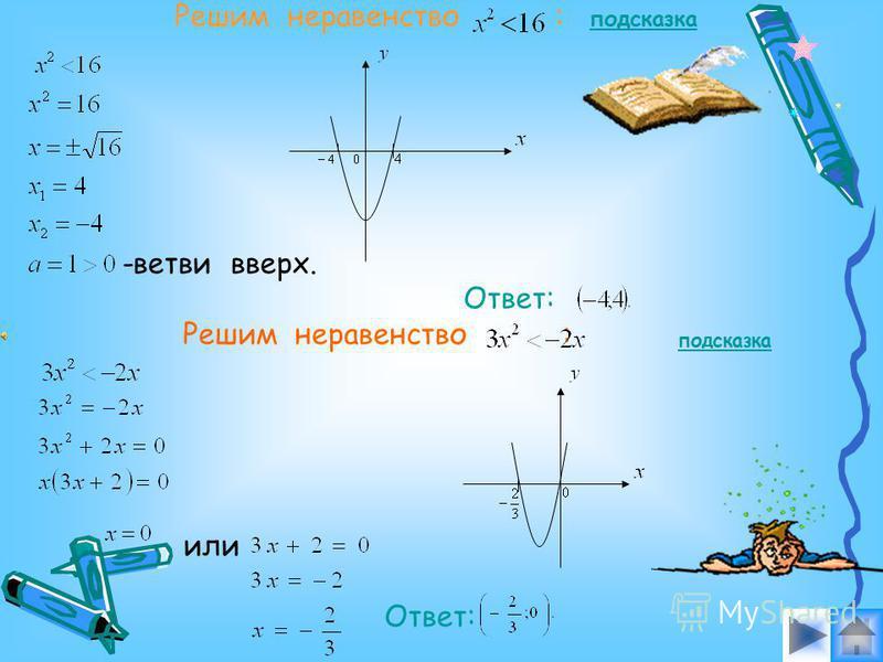 Решим неравенство. График функции - парабола, ветви которой направлены вниз, т.к.. Для того чтобы выяснить, пересекает ли парабола ось и в каких точках, решим уравнение: ветви вниз. Ответ: подсказка алгоритм