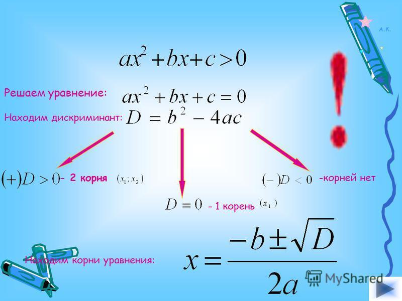 Для решения неравенств вида и поступают следующим образом: 1.)Находят дискриминант квадратного трёхчлена и выясняют, имеет ли трёхчлен корни; 2.)Если трёхчлен имеет корни, то отмечают их на оси ОХ и через отмеченные точки проводят схематически парабо