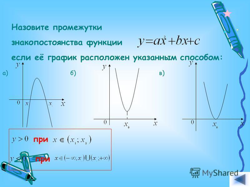 Назовите промежутки знакопостоянства функции если её график расположен указанным способом: а)б)в) Ответ.