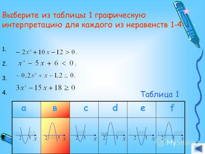 Выберите из таблицы 1 графическую интерпретацию для каждого из неравенств 1-4: 1. 2. 3. 4. а в с d e f Таблица 1 Ответ. Ответ. Ответ. Ответ.