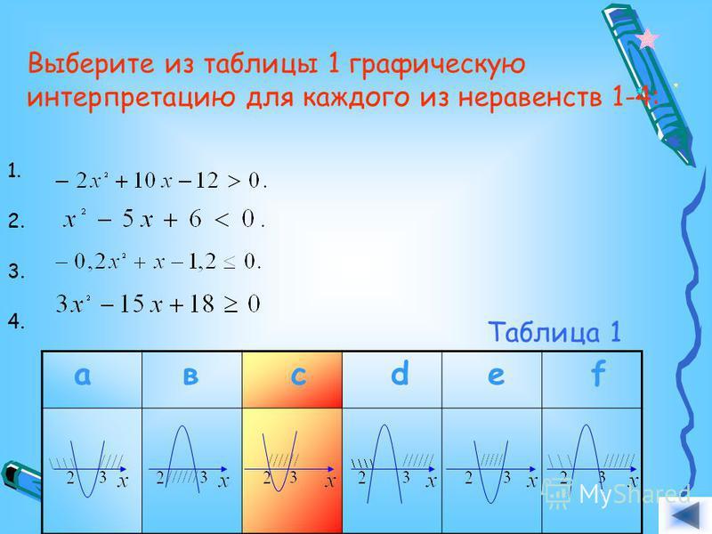 Выберите из таблицы 1 графическую интерпретацию для каждого из неравенств 1-4: 1. 2. 3. 4. а в с d e f Таблица 1