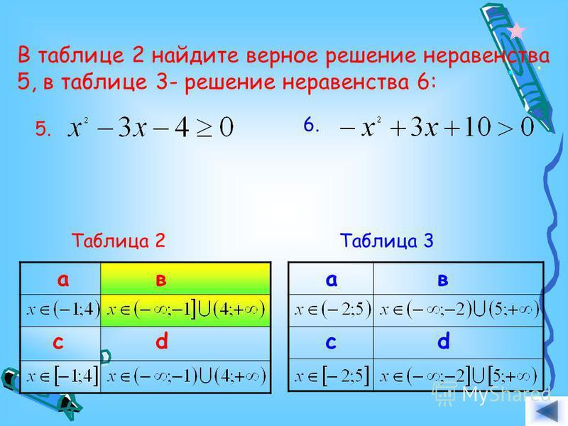 В таблице 2 найдите верное решение неравенства 5, в таблице 3 - решение неравенства 6: 5.6. Таблица 2 ав cd ав cd Таблица 3 Ответ.
