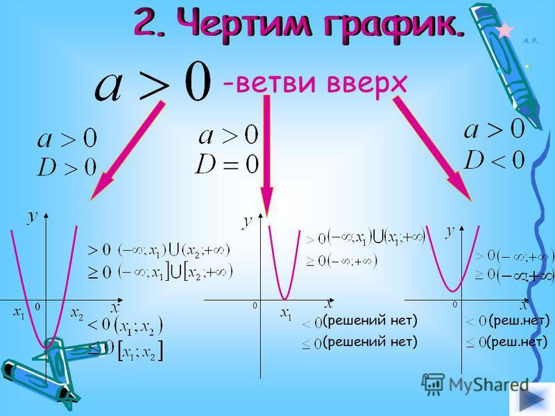 - 2 корня - 1 корень -корней нет Решаем уравнение: Находим дискриминант: Находим корни уравнения: А.К.