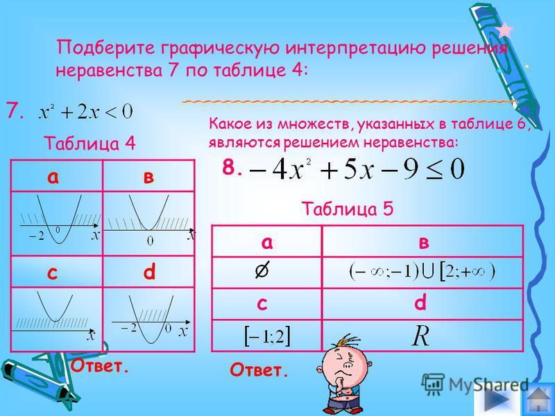 В таблице 2 найдите верное решение неравенства 5, в таблице 3- решение неравенства 6: 5.6. Таблица 2 ав cd ав cd Таблица 3