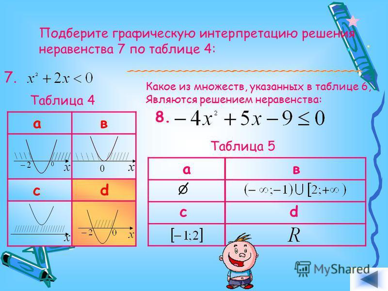 Подберите графическую интерпретацию решения неравенства 7 по таблице 4: 7. ав cd Таблица 4 Какое из множеств, указанных в таблице 6, являются решением неравенства: 8. ав cd Таблица 5 Ответ.