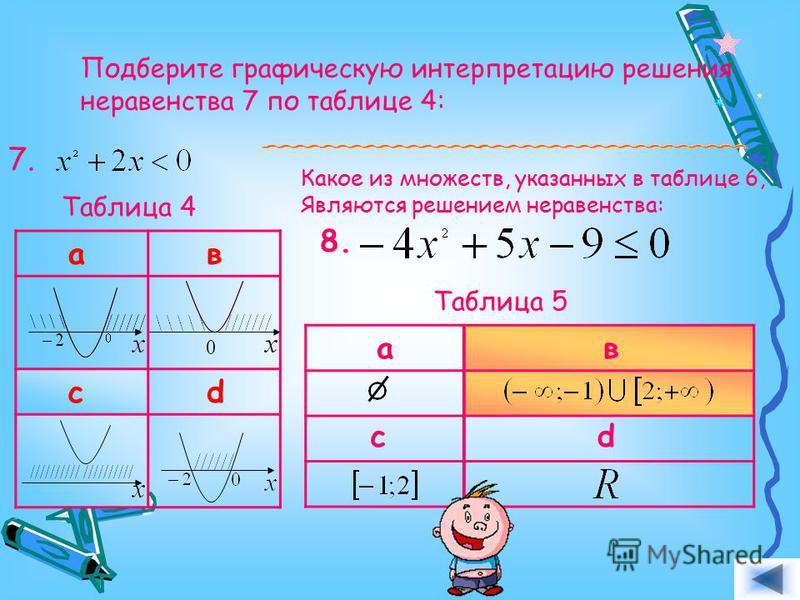 Подберите графическую интерпретацию решения неравенства 7 по таблице 4: 7. ав с d Таблица 4 Какое из множеств, указанных в таблице 6, Являются решением неравенства: 8. ав cd Таблица 5